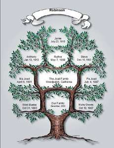 Custom Family Tree Personalized Name Print