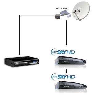 CONVERTITORE LNB STARK SCR UNICABLE MY SKY HD CON SPLIT